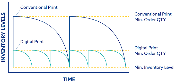 BX Conventional vs Digital Print Supply Chain