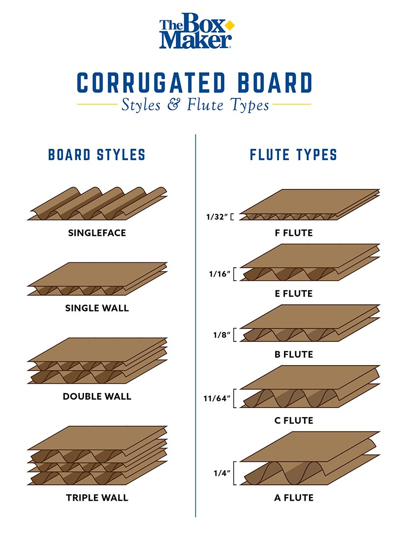 Corrugated-Board-Types-The-BoxMaker