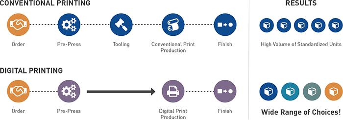 Digital Print Workflow