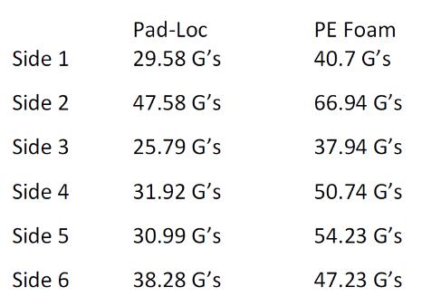 Pad Loc G Test Results vs PE Foam