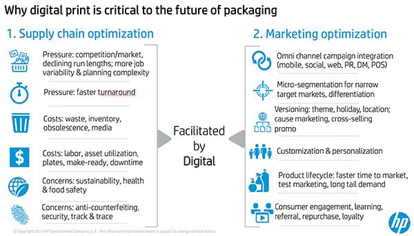 Value of Digital Print HP